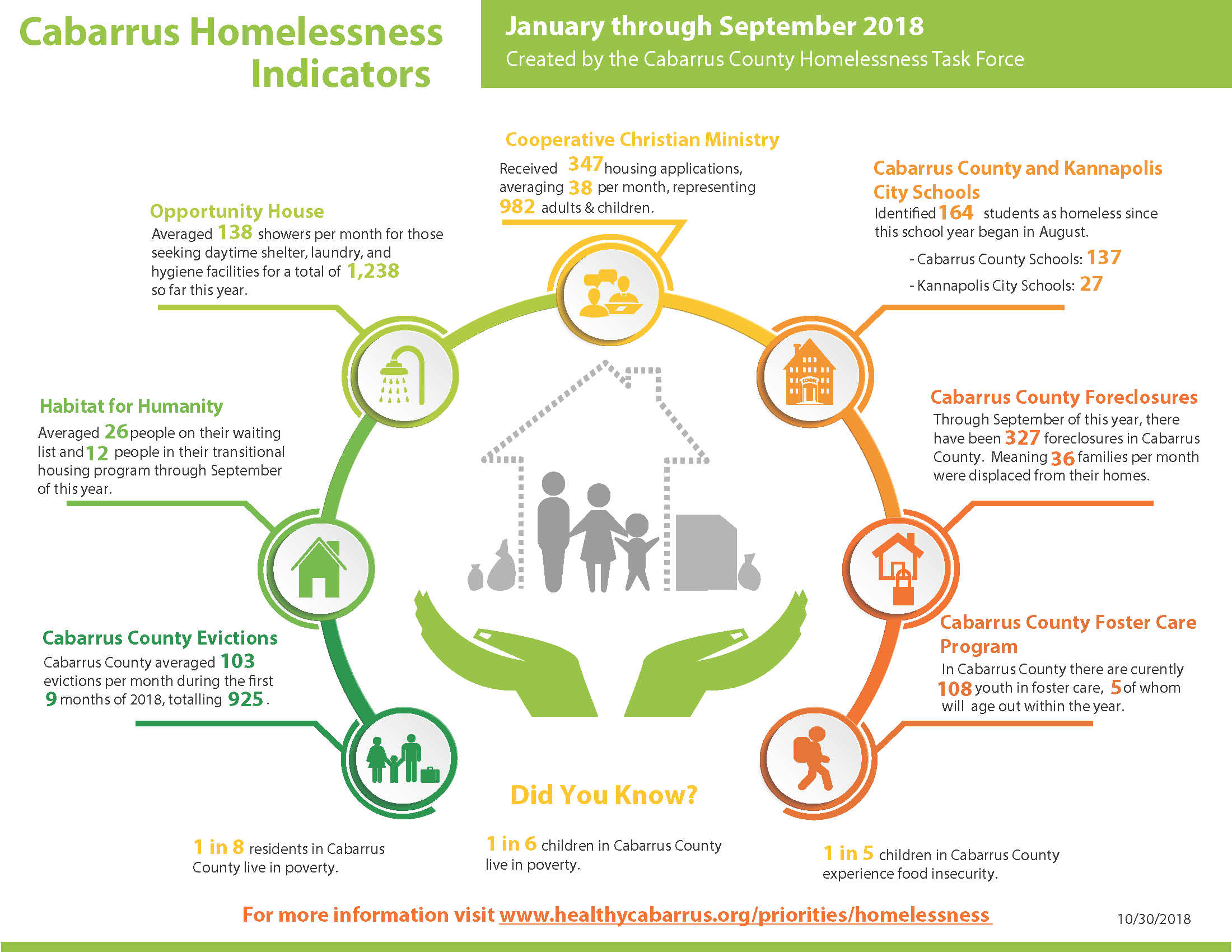 Sept 2018 Homelessness Indicators Dashboard